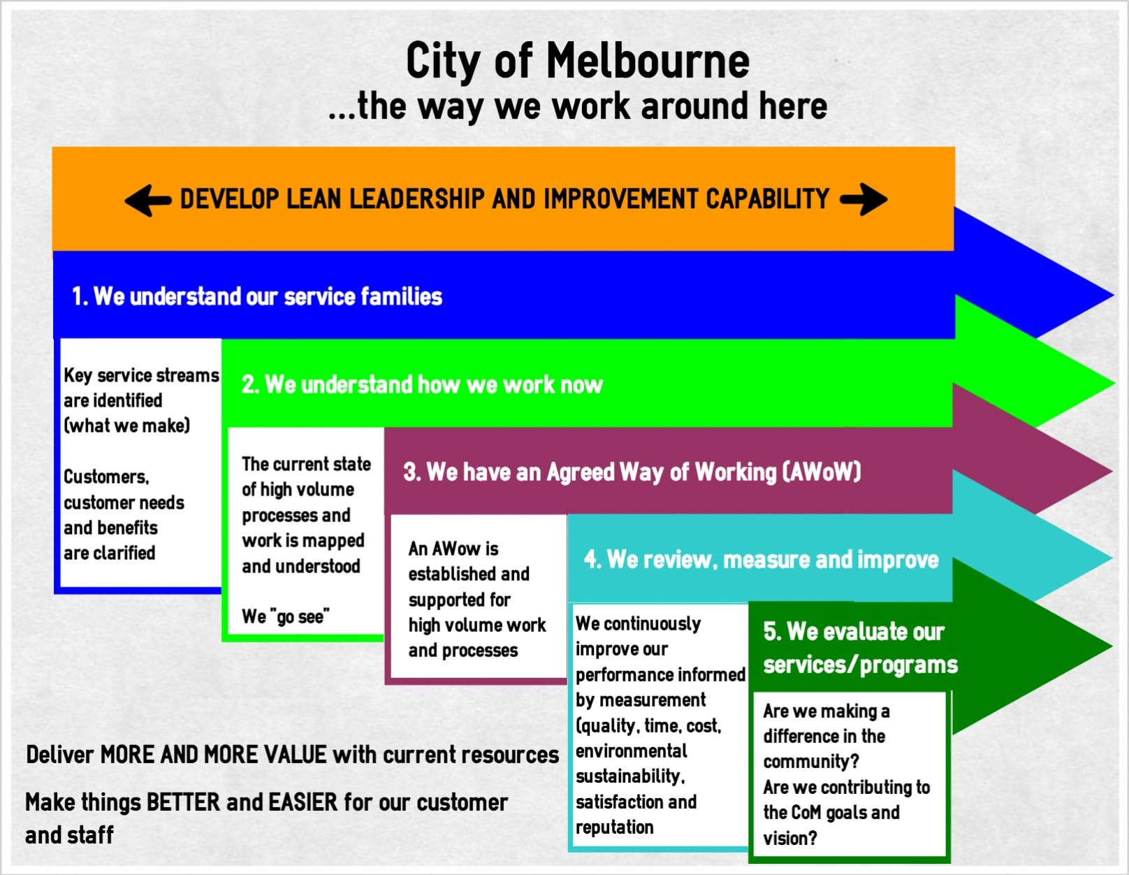 melbourne work lean government