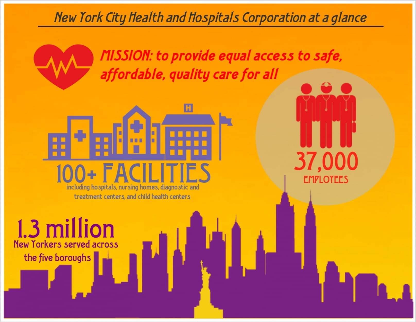 New York City public hospitals lean healthcare