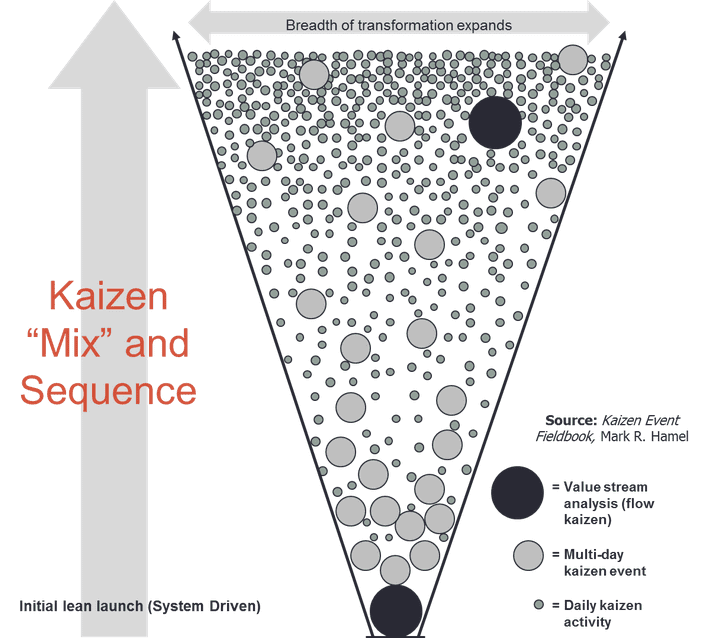 Why kaizen lies at the heart of lean thinking - Planet Lean