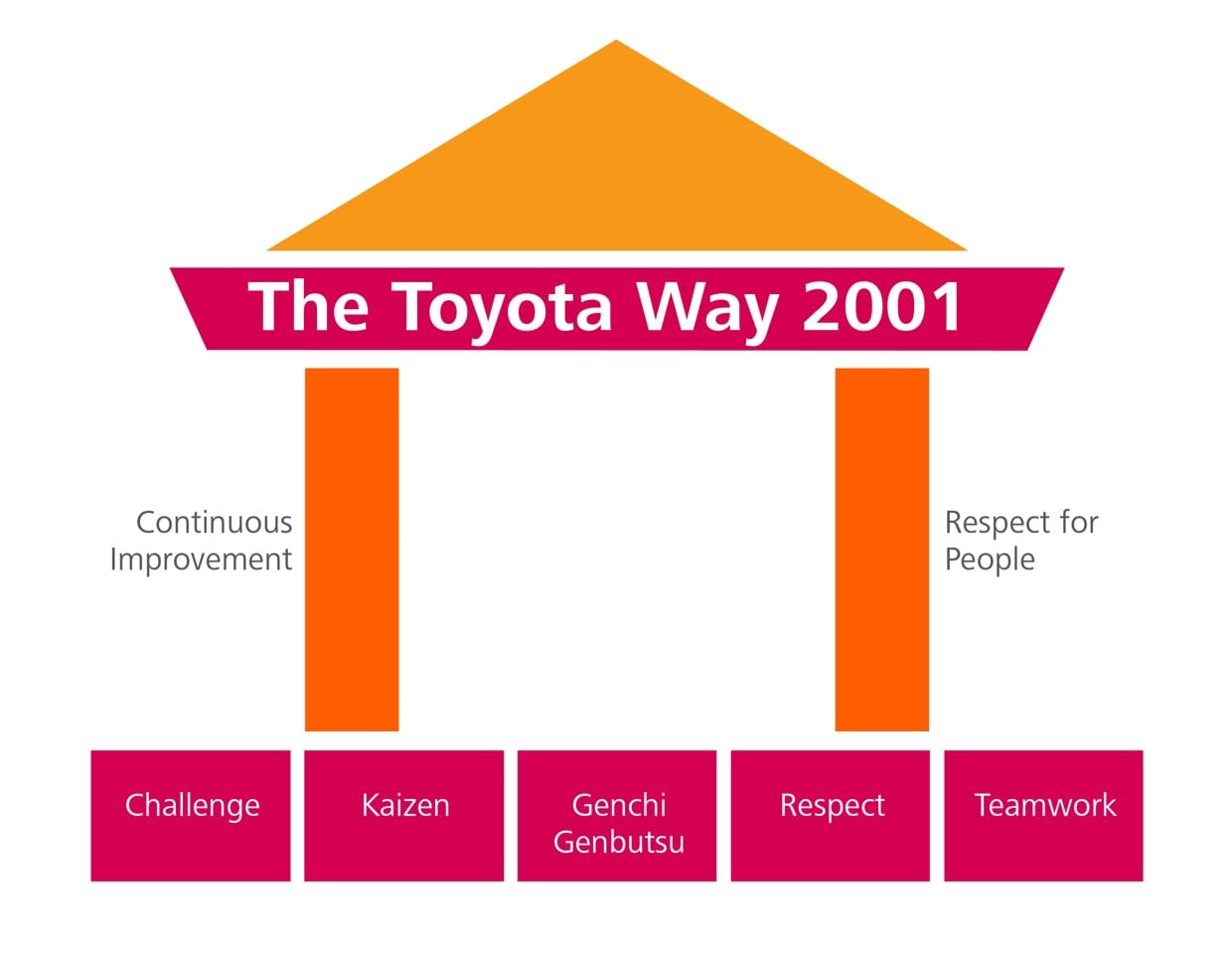 lean management lessons from procter gamble and toyota planet lean. Black Bedroom Furniture Sets. Home Design Ideas