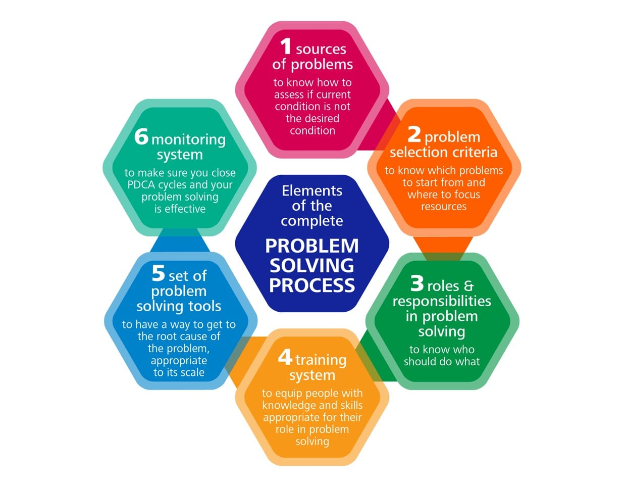 problem solving pictures