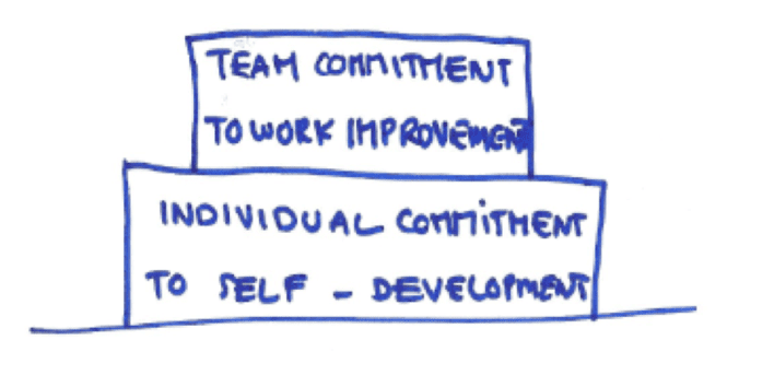 ballé leadership team commitment