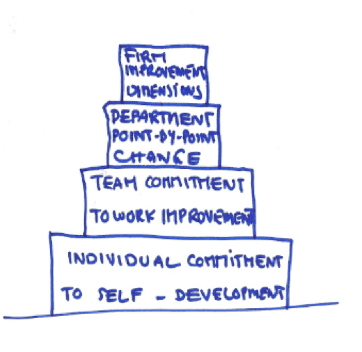ballé leadership improvement