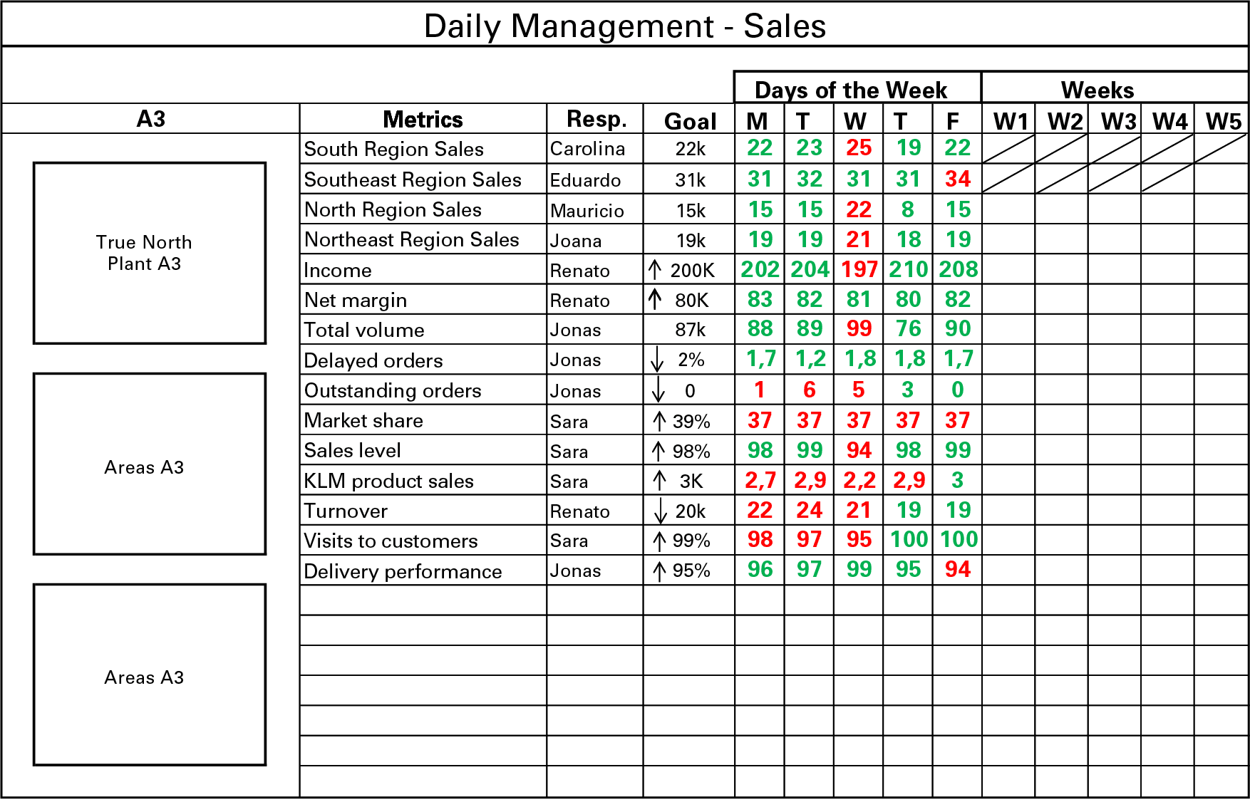 daily management future state