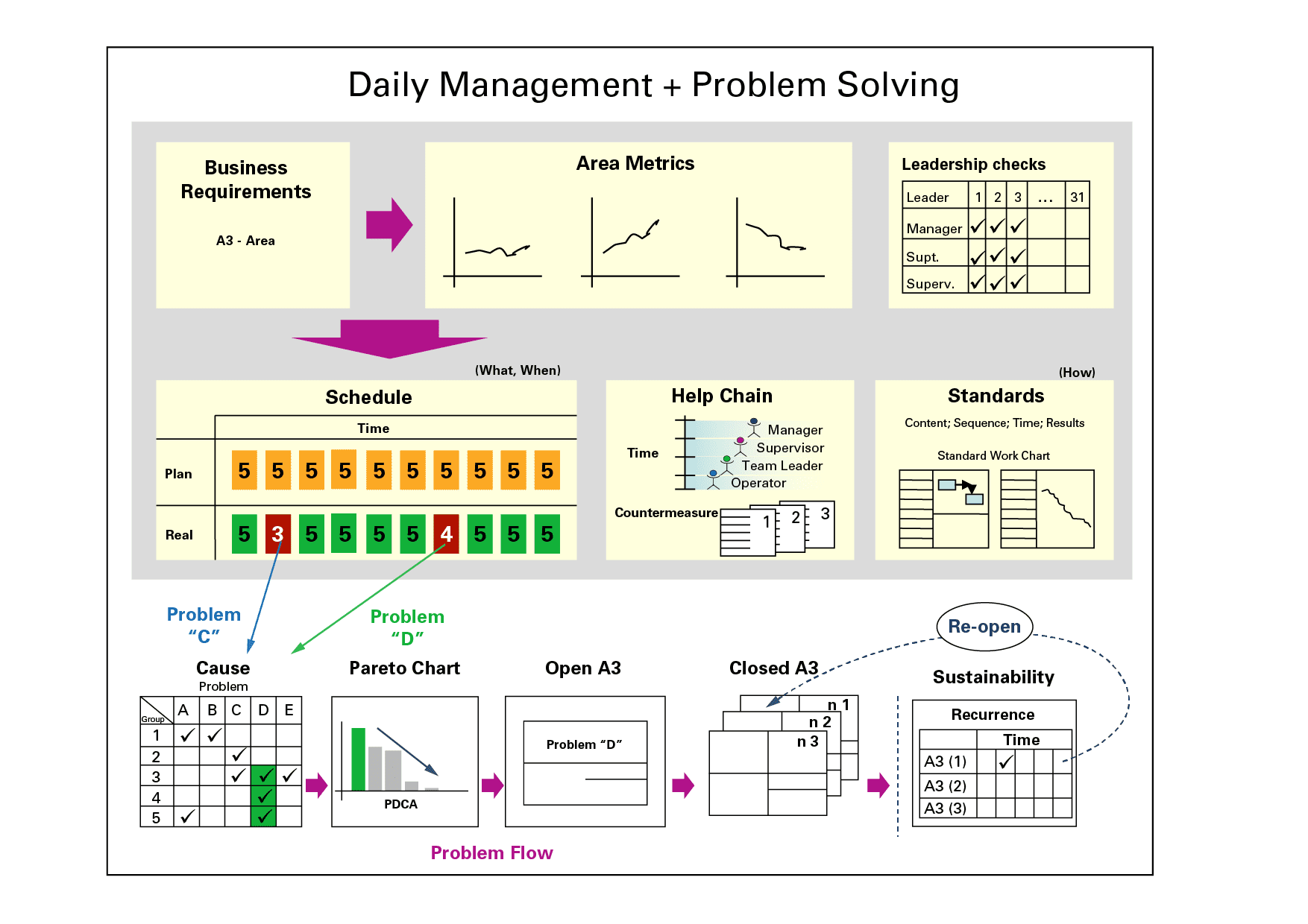 problem solving daily management