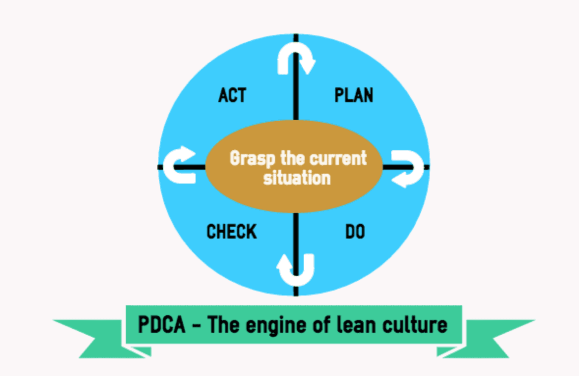lean sustainability value creation