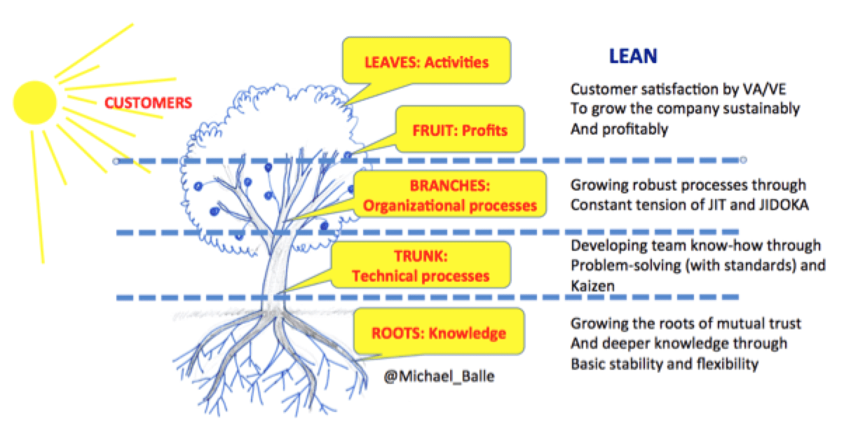 lean tree explanation