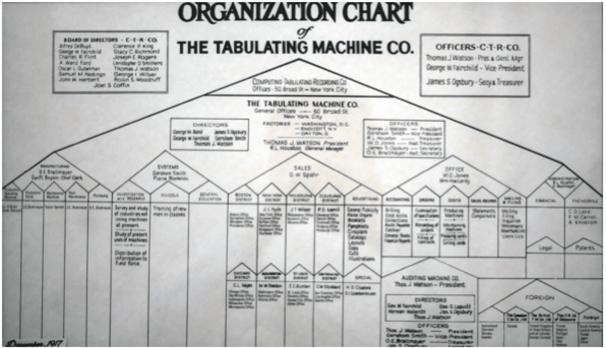 organizational structure lean