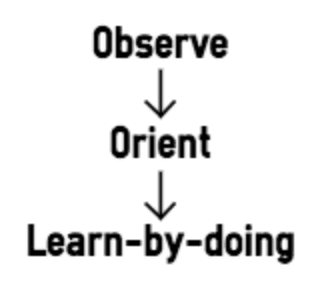 Observe orient and learn-by-doing lean thinking
