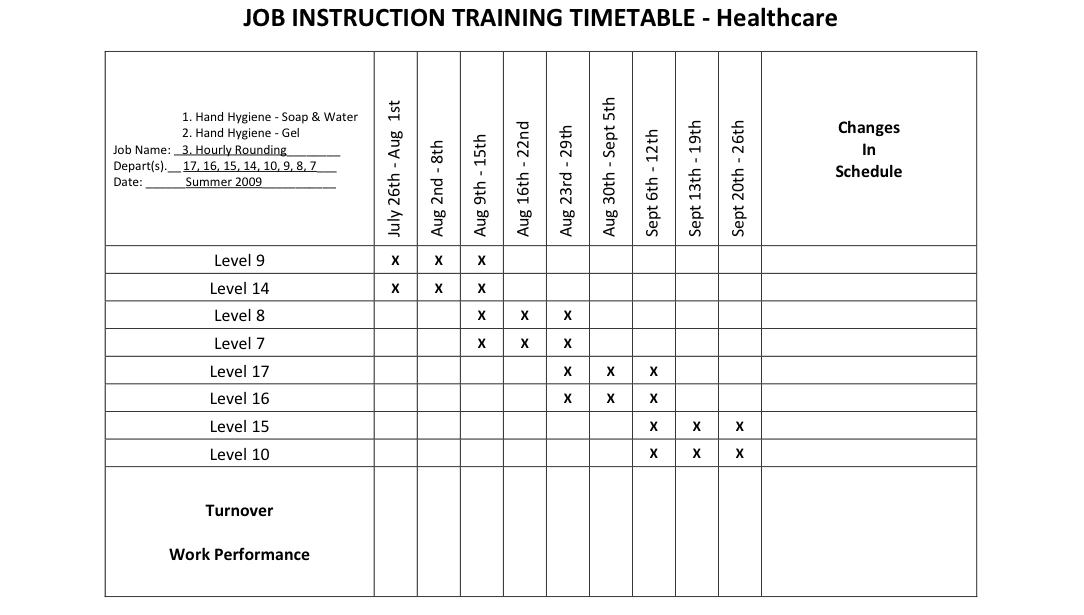 job instructions timetable lean thinking