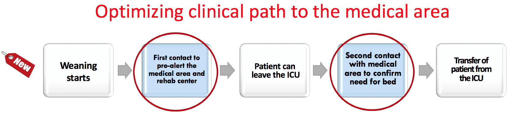 New clinical path intensive care patients