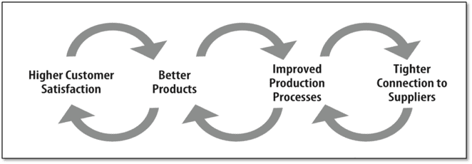 lean strategy virtuous cycle