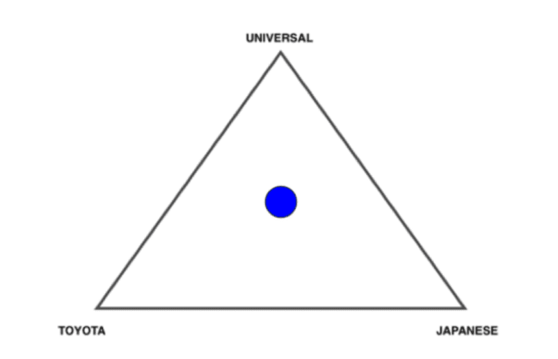 triad lean thinking japan