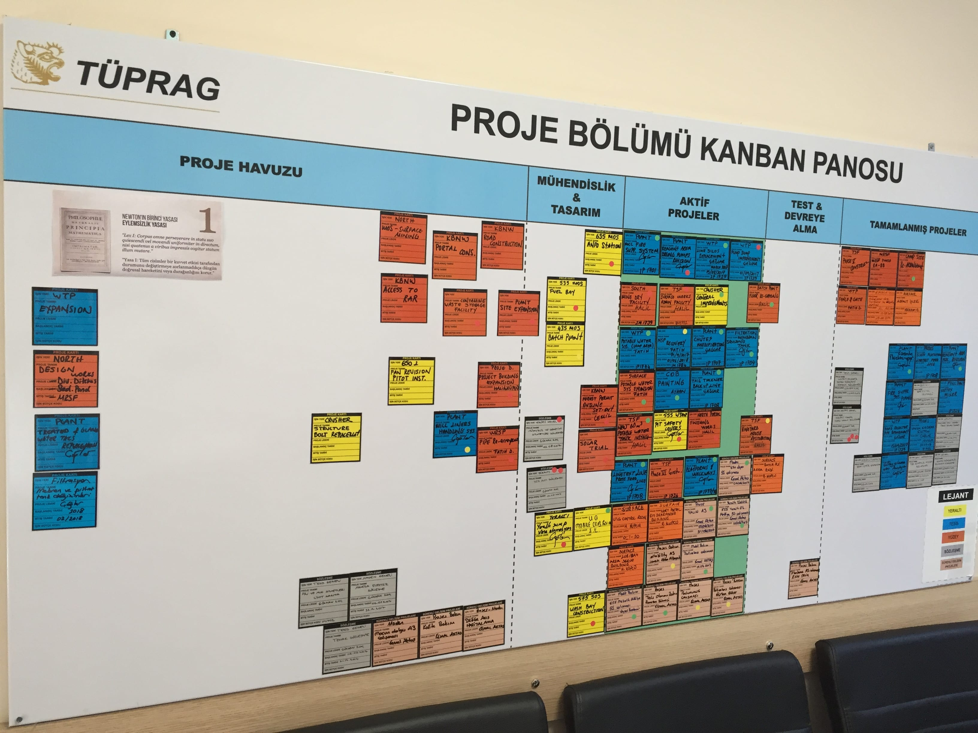 Problem solving board lean management