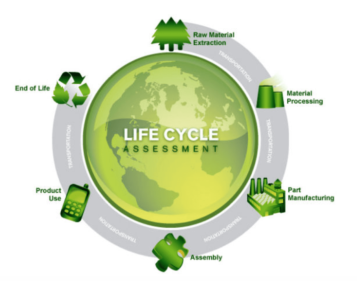 IT products life cycle