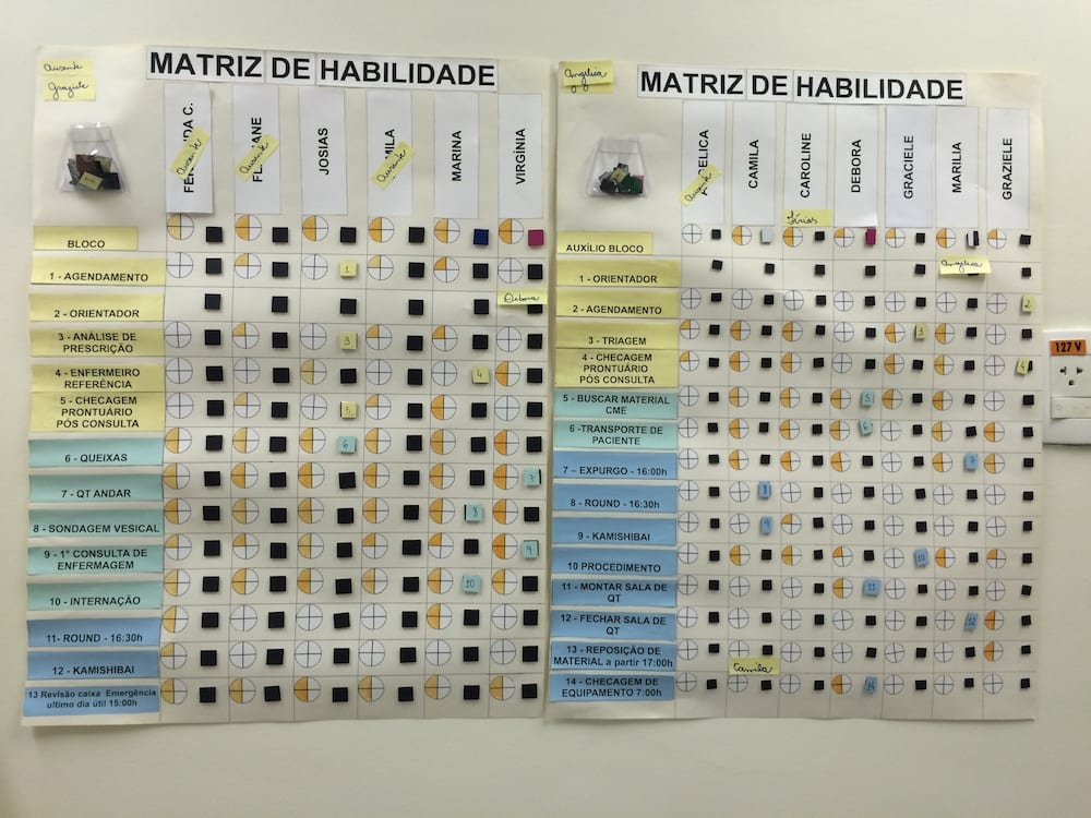 The Versatility Matrix utilized at Instituto de Oncologia do Vale