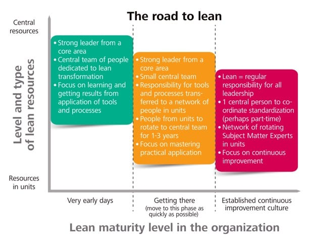 lean journey hazards
