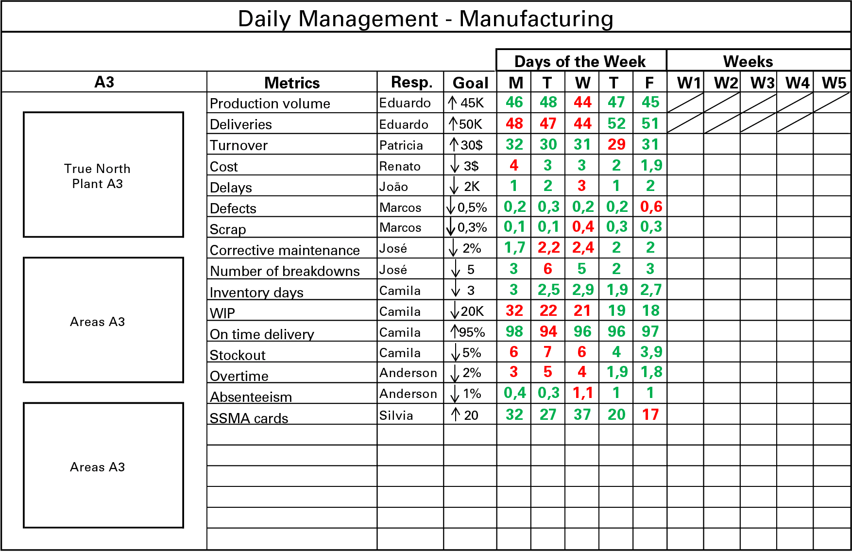 lean manufacturing daily management future