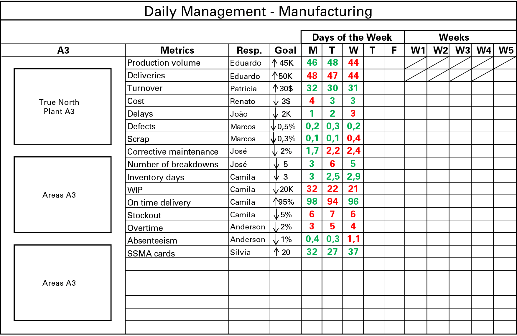 lean manufacturing daily management system