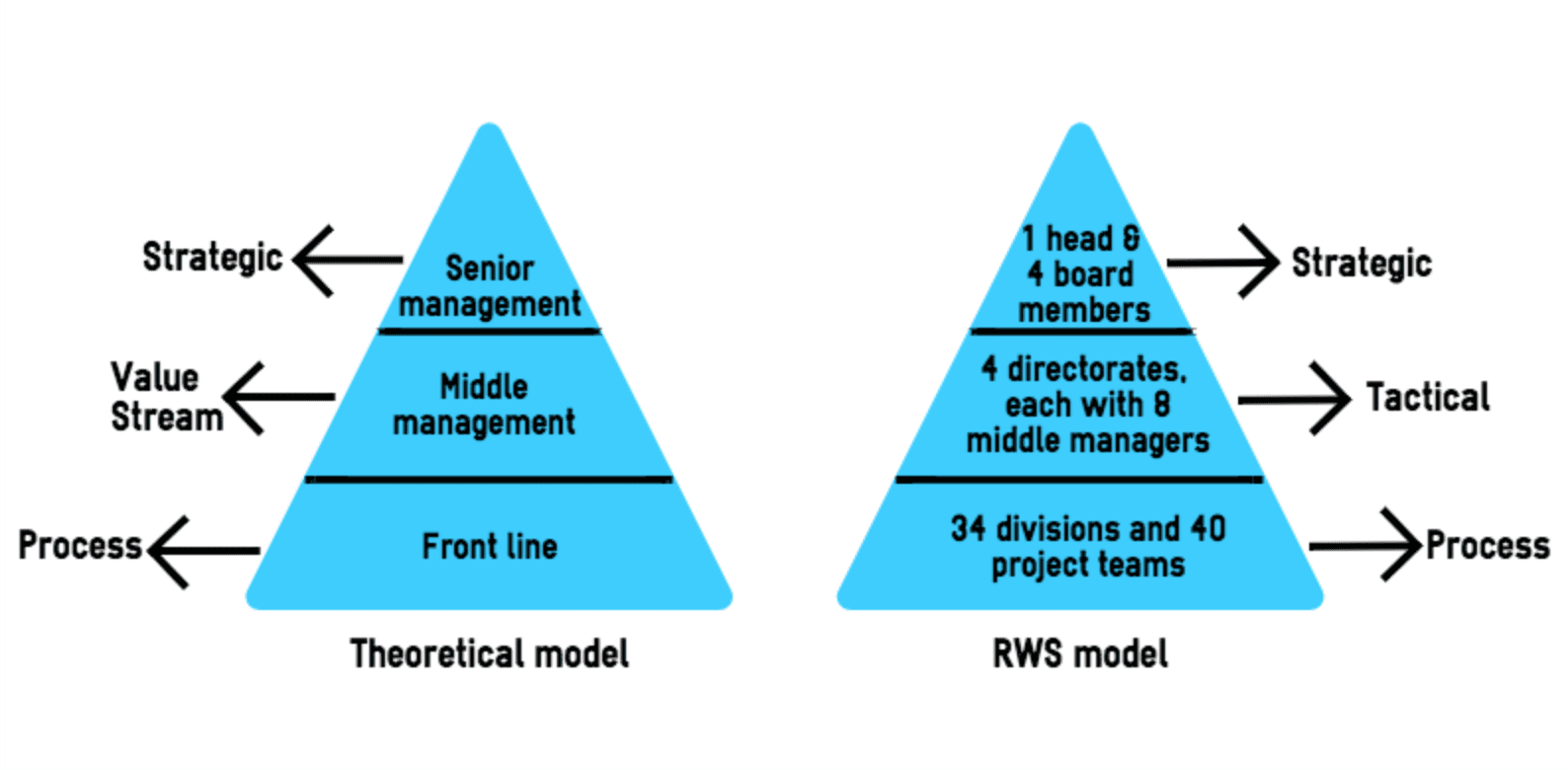 lean thinking ministry infrastructure