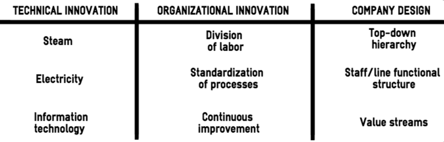 lean methodology innovation