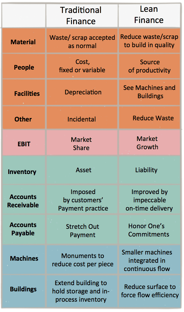 lean finance ROI