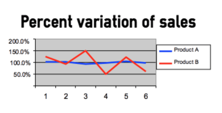 percent variation of sales levelled production