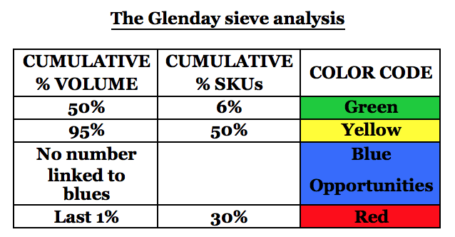 The Glenday Sieve