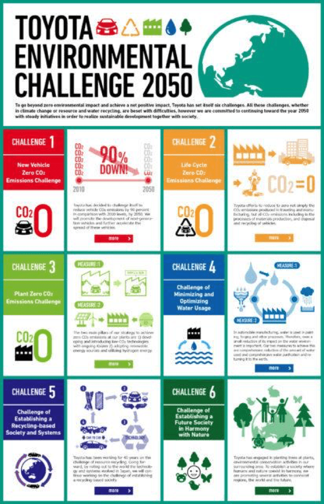 challenges lean and green Toyota Motor Europe
