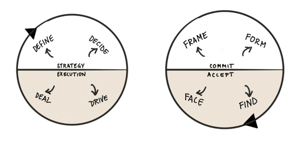 Find face frame form model lean strategy