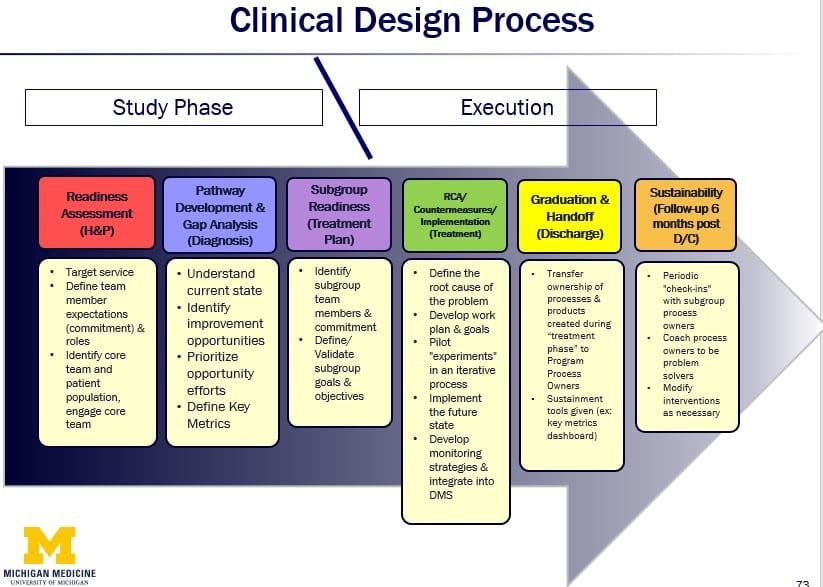 clinical design process lean hospital