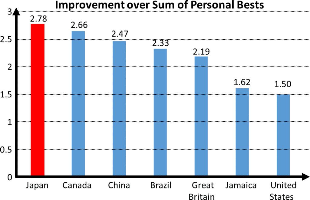 Improvement over sum of personal bests in relay teams at the 2016 Rio Olympics