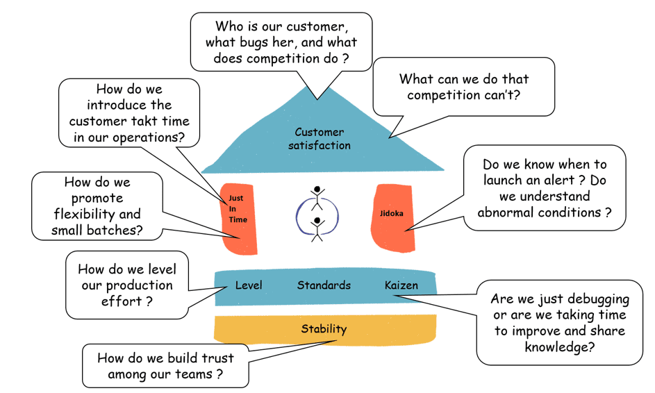 Open lean questions at the web company