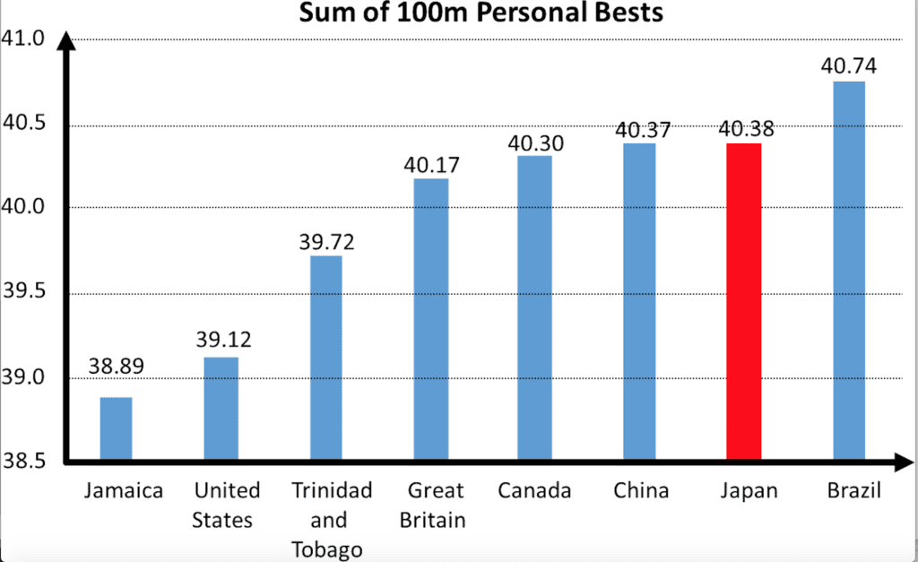 Sum of personal bests on relay teams at 2016 Rio Olympics