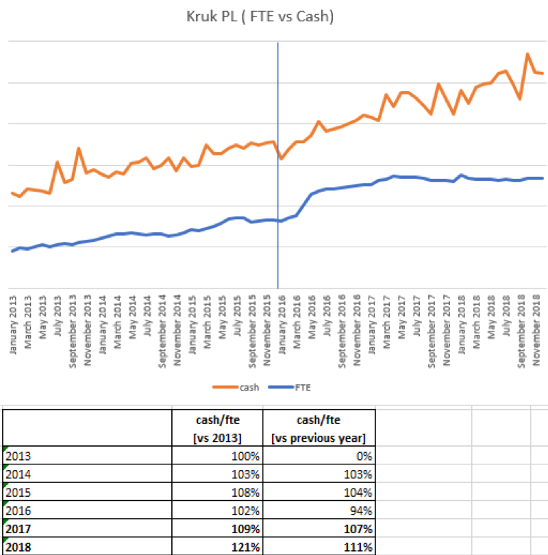 Correlation between money retrieved and number of employees at Kruk