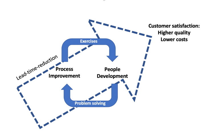 Process improvement and people development as two pillars of lean