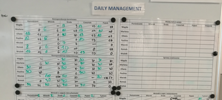 One of many daily management boards at Kruk