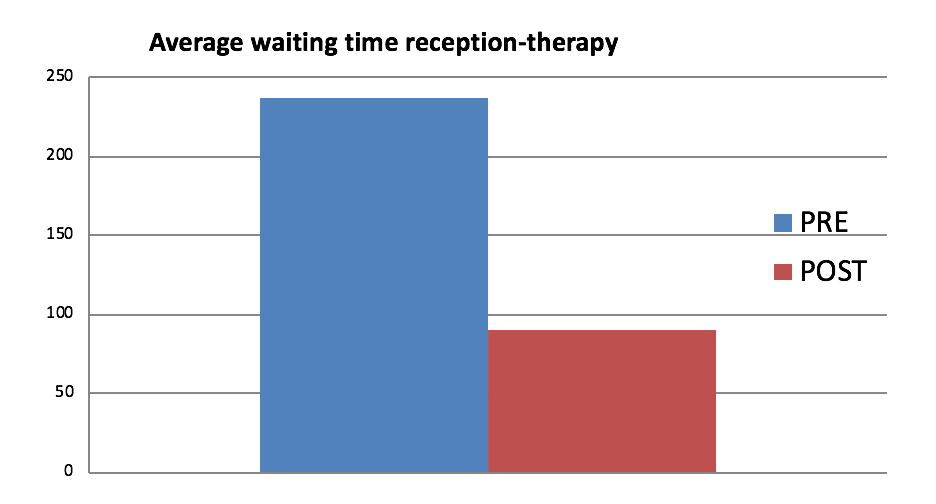 Impact of the lean implementation on waiting time