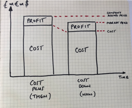 Profit and cost in lean thinking