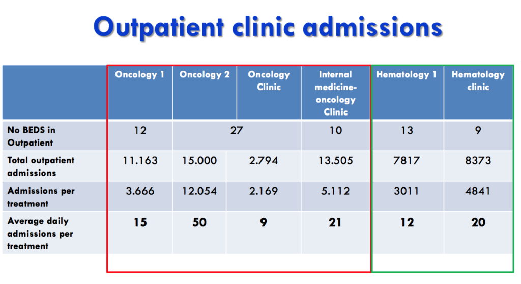 Analysis of admissions in Policlinico's outpatient clinic
