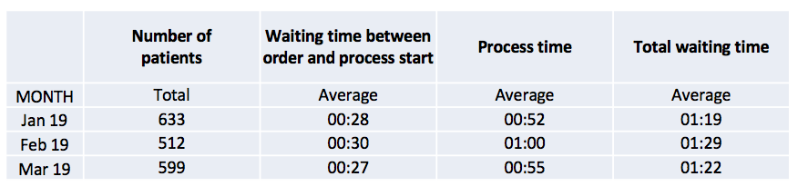 A chart showing waiting times for chemotherapy same-day preparation