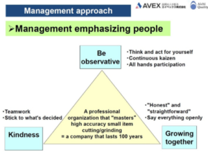 The management approach at Avex