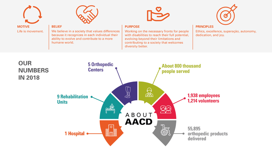Some information about the AACD lean hospital in Brazil