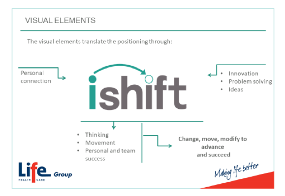 iShift visual elements