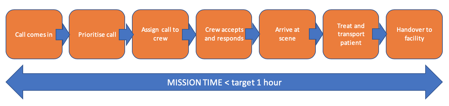 Using lean thinking to reduce mission time