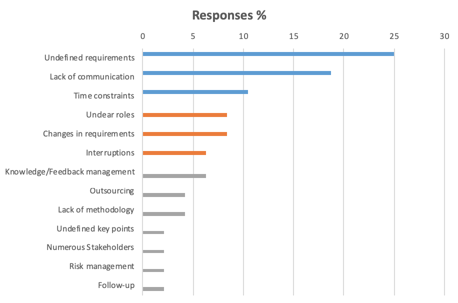 Main problems with project management as highlighted by respondents