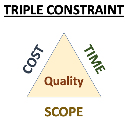Triple constraint project management