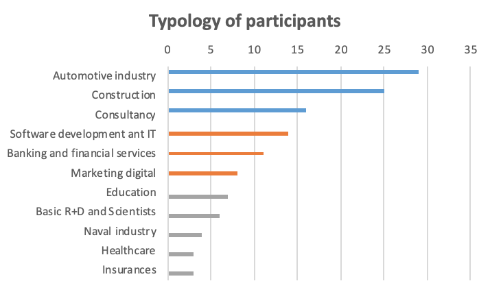 Type of participants in the survey on project management