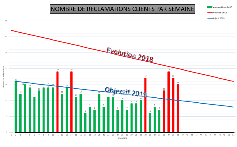 Data on customer complaints at Acta Mobilier
