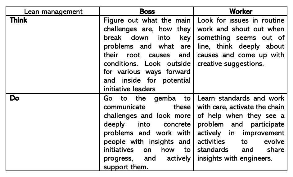 Manager and worker according to lean thinking